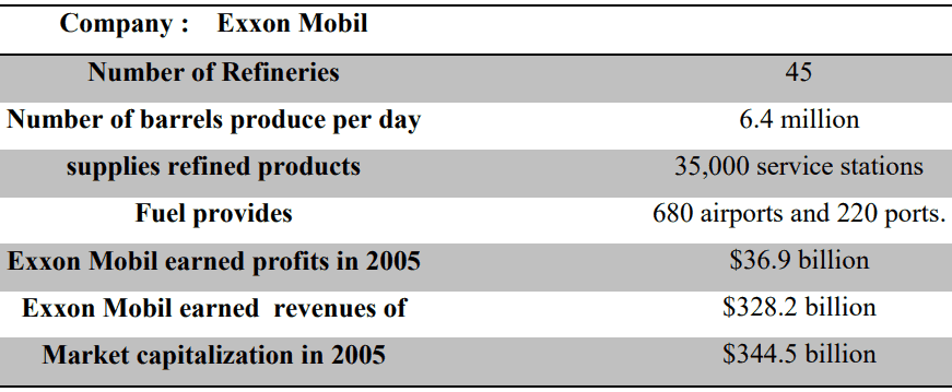 Project Evaluation in Emerging Markets: Exxon Mobil, Oil, and Argentina